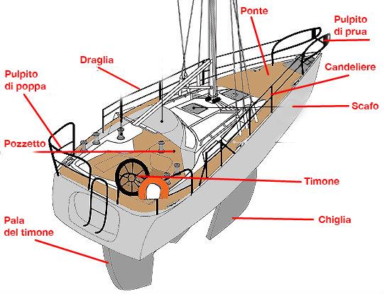 Lezione di vela 1 sailogy for Parti di una barca a vela